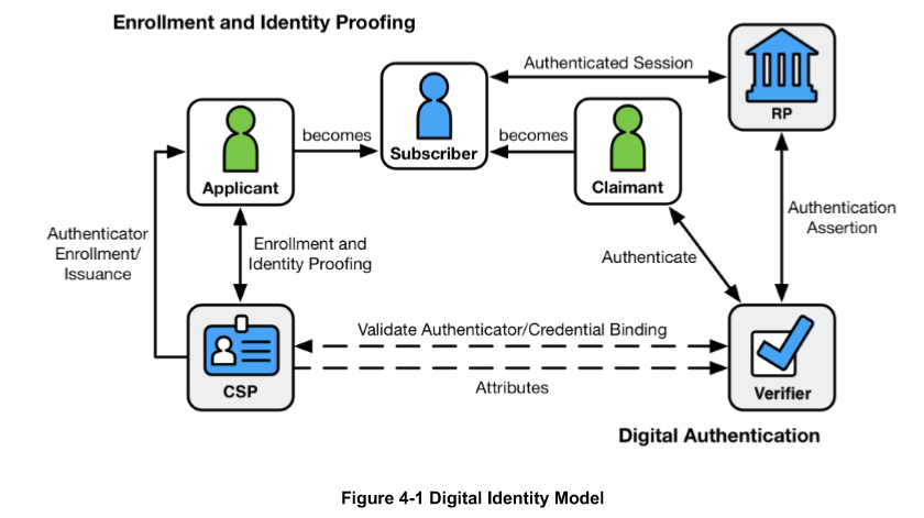 Authenticatie (NIST).png