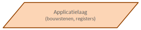 Tekst Applicatielaag in parallellogram