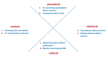 Schematic of the eight pillars of alliance management, two each in four dimensions: Cultural dimension: 1 Mindset focused on alliance collaboration, 2 Objective bound playing field. Relational dimension: 3 Trust between alliance partners, 4 Dialogue between alliance partners. Procedural dimension: 5 an overarching organizational alliance structure, 6 Transparancy about results. Content dimension: 7 Knowledge about the alliance, 8 An inspiring alliance objective.