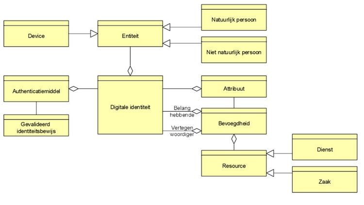 """Objectmodel Definities Identity & Access Management"""