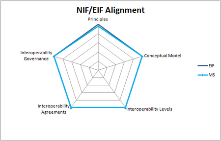 Grafiek die de mate van alignment tussen NORA en EIF aangeeft op vijf gebieden: Principles, Conceptual Model, Interoperability Levels, Interoperability Agreements, Interoperability Governance. De mate van alignment is 95,8% voor Principles en 100% voor de andere vier.