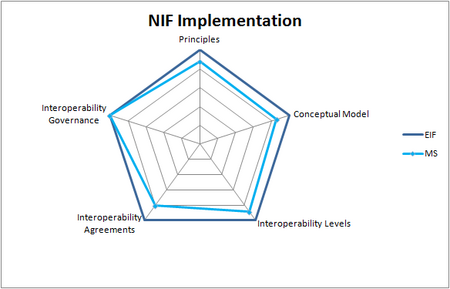 Grafiek die de mate van implementatie van NORA (NIF voor Nederland) aangeeft op vijf gebieden: Principles, Conceptual Model, Interoperability Levels, Interoperability Agreements, Interoperability Governance. De mate van alignment is De mate van alignment is 87,5% voor Principles, 85,7% voor Conceptual Model, 88,9% voor Interoperability Levels, 80,0% voor Interoperability Agreements en 100,0% voor Interoperability Governance.