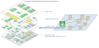 European Interoperability Reference Architecture.png